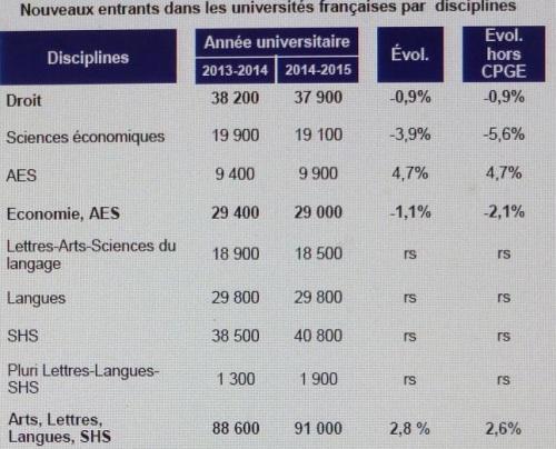 Nouveaux entrants 2014-2015